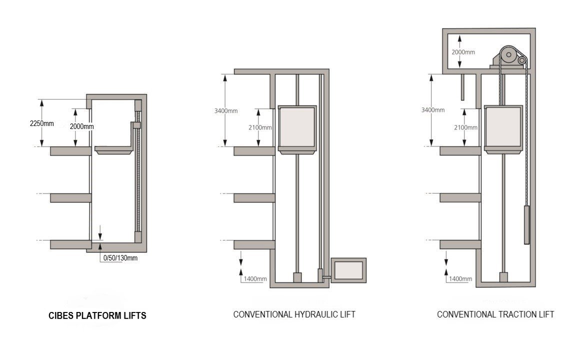 Cibes platform lifts compared to conventional lifts
