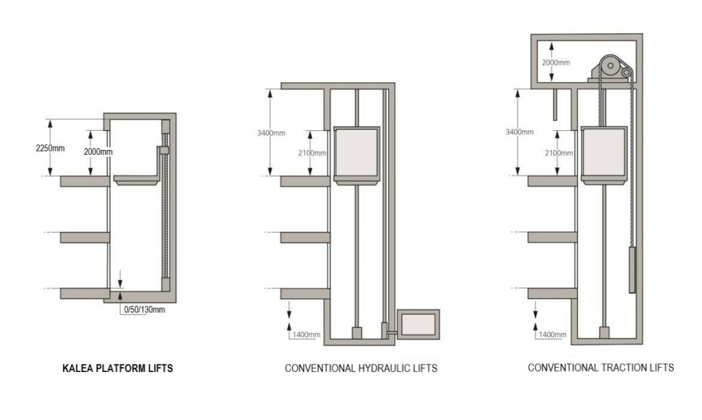 Space-saving vertical lifts